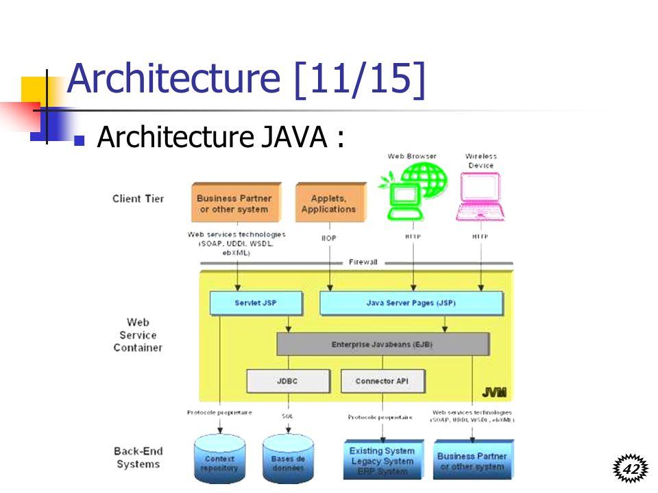 Architecture [11/15] Architecture JAVA :